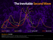 Many pandemics have had second or third waves worse than the first.