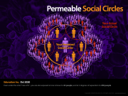 You are exposed to the social circles of your social circle.