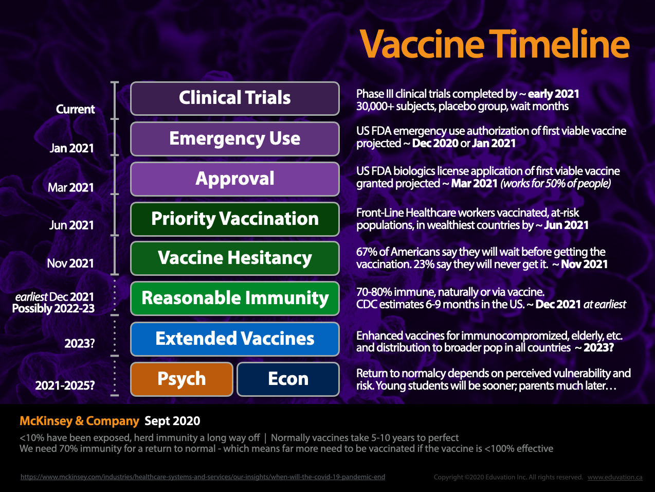 Developing and deploying a vaccine will take years.